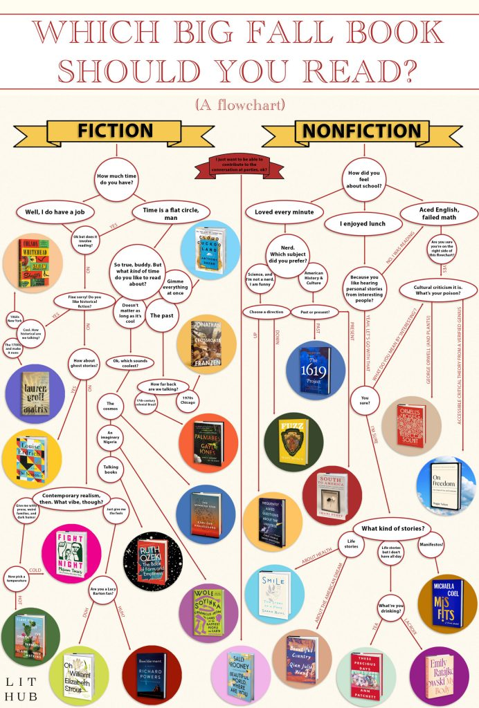 """Literary Hub's """"Which Fall Book Should You Read?"""" flowchart."""